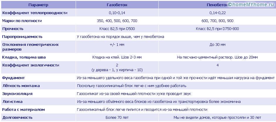 газоблок характеристика